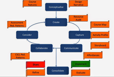 How to use Grainne Conole's 7Cs of Learning Design | ICT in higher education | Scoop.it
