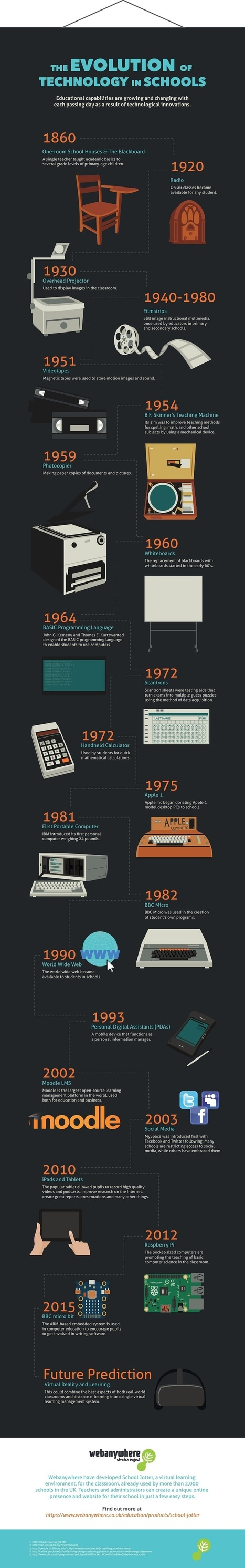The Evolution of Technology in Schools Infographic | Linguagem Virtual | Scoop.it