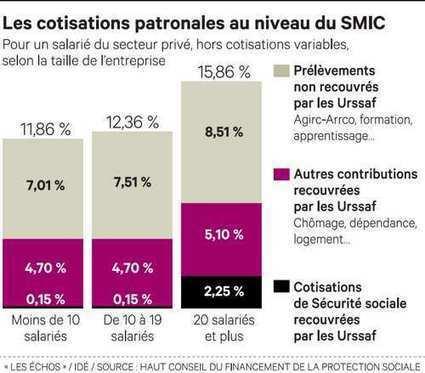 Le « zéro charge » sur les bas salaires concernera toutes les ... - Les Échos | la veille du CCREFP Bourgogne | Scoop.it