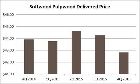 Northeast Pulpwood Market Creates Challenges, Uncertainty for Region | Timberland Investment | Scoop.it