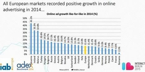 La France reste dans les derniers pays d'Europe pour la croissance de la publicité digitale | Publicité online | Scoop.it