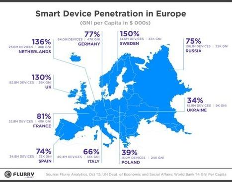 Étude : l'usage des smartphones en France en 2015 - Blog du Modérateur   Information and Technologies   Scoop.it