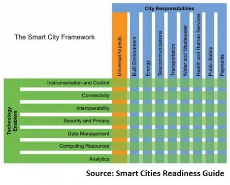 How do you build a smart city? Start with energy, tech, water | Mobile Cloud Computing And Beyond | Scoop.it