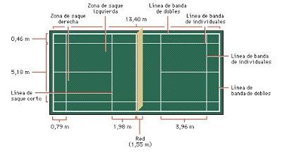 CANCHA | Badminton el deporte de raqueta mas rápido del mundo | Scoop.it