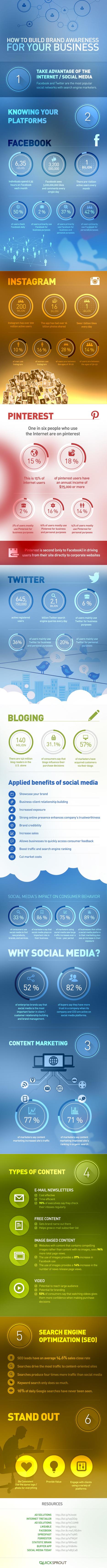Facebook, Instagram, Pinterest, Twitter: How to Build Brand Awareness [INFOGRAPHIC] - AllTwitter   Brand Awareness   Scoop.it