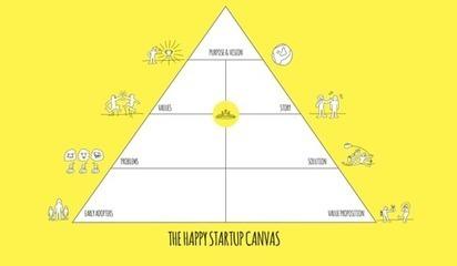 Introducing the Happy Startup Canvas | Concious Business Startups - Eco Social Entrepreneurship - Entrepreneurship | Scoop.it