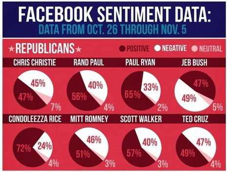 BuzzFeed's deal with Facebook to measure political sentiment has one major flaw - Gigaom   Interesting Things (for me ;-))   Scoop.it