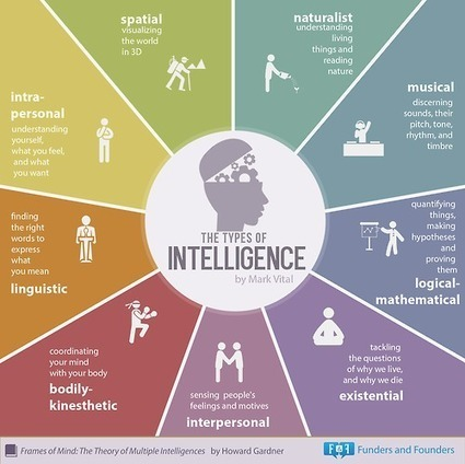 The 9 Types of Intelligence By Howard Gardner...   Funders and Founders Notes   Innovación y Social Learning   Scoop.it