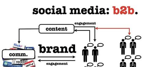 Quelle stratégie social-média pour le Community Manager en quête ... | Le Marketing de la performance Digitale en B2B | Scoop.it