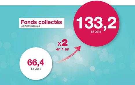 Le baromètre du crowdfunding en France au premier semestre 2015 | Crowdfunding - Financement participatif ACTU | Scoop.it