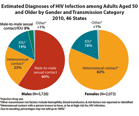 CDC - HIV Among Older Americans - Age - Risk - HIV/AIDS | Happy 2014 | Scoop.it