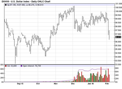 DXH16 | Commodity Futures Price Chart for U.S. Dollar Index March 2016 | Grain du Coteau : News ( corn maize ethanol DDG soybean soymeal wheat livestock beef pigs canadian dollar) | Scoop.it