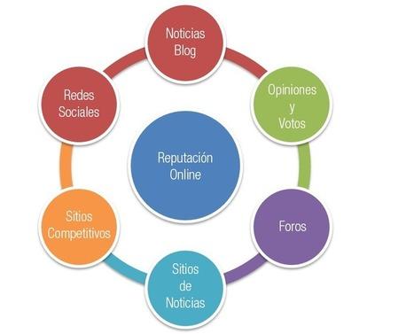 ¿Como gestionar tu reputación online?   Social, Seo, Web, Diseño   Scoop.it