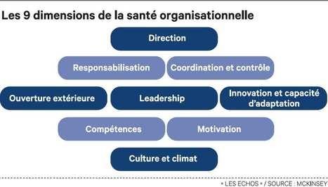 Avant toute transformation, diagnostiquez vos pratiques managériales | Leadinov' M | Scoop.it