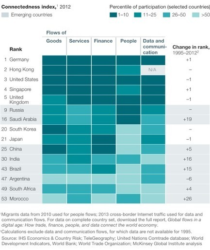 Global flows in a digital age | McKinsey & Company | Professional Communication | Scoop.it