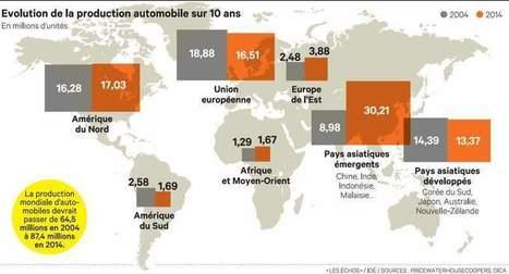 Les pays émergents d'Asie rivalisent avec l'Amérique et l'Europe | Évolution of car automotive industrie in 21th century | Scoop.it