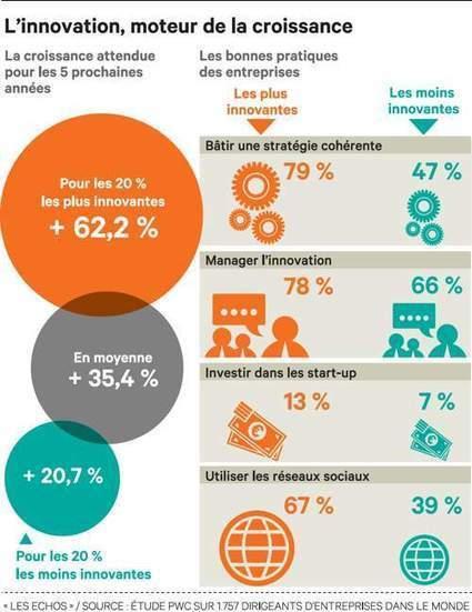 La gouvernance de l'innovation doit associer salariés et comex | Présent & Futur, Social, Geek et Numérique | Scoop.it
