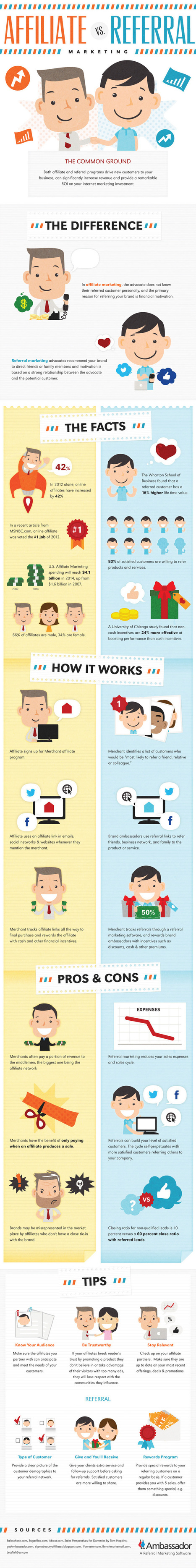 Affiliate vs. Referral Marketing Differences (Infographic) - Business 2 Community | VinitVerma | Scoop.it