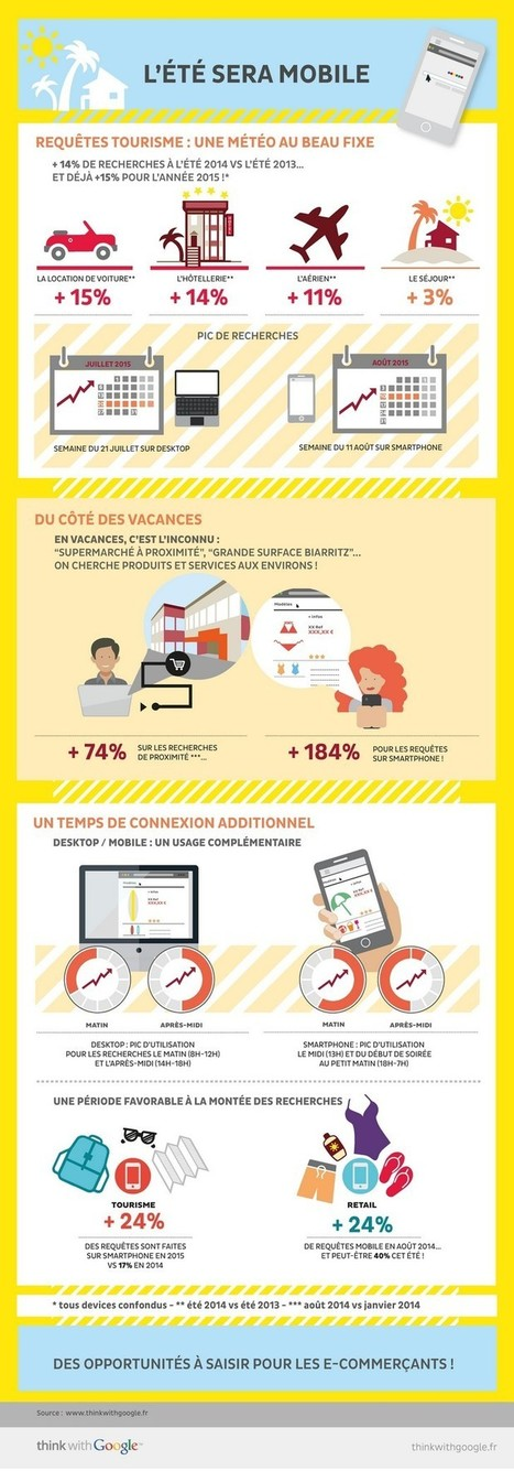 Infographie : l'été sera mobile | Mobility for business | Scoop.it