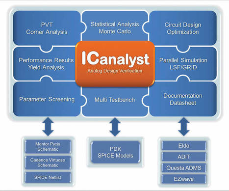 SemiWiki - Capturing Analog Design Intent with Verification | Daily Magazine | Scoop.it