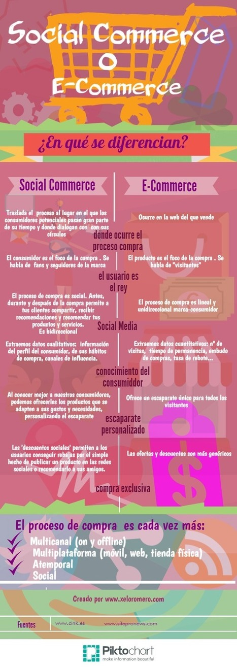 Diferencias entre eCommerce y Social Commerce #infografia #infographic #ecommerce | Seo, Social Media Marketing | Scoop.it