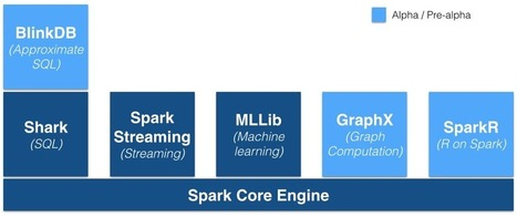 4 reasons why Spark could jolt Hadoop into hyperdrive | Dr.T | Scoop.it