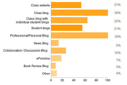 The State of Educational Blogging in 2012 | The Edublogger | Blogging students | Scoop.it