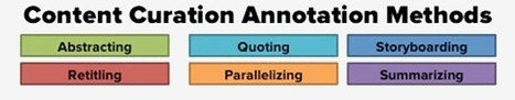 Pawan Deshpande. 6 Content Curation Templates for Content Annotation | Mundo curation | Scoop.it