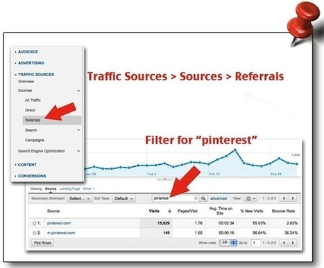 How to Track Traffic From Pinterest in Google Analytics | Time to Learn | Scoop.it