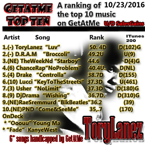 GetAtMeTopTen - Tory lanez LUV stays at #1... #ItsSolid | GetAtMe | Scoop.it