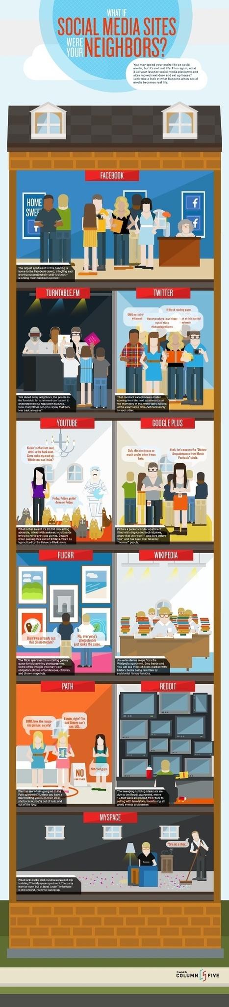 Social Media | AlternaTICA - Des interactions numériques aux interactions sociales | Scoop.it