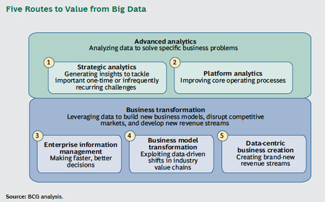 Big Data's Five Routes to Value; The companies that get ahead will be the ones that see and seize the full range of opportunities that big data offers. | DataPhilanthropy | Scoop.it