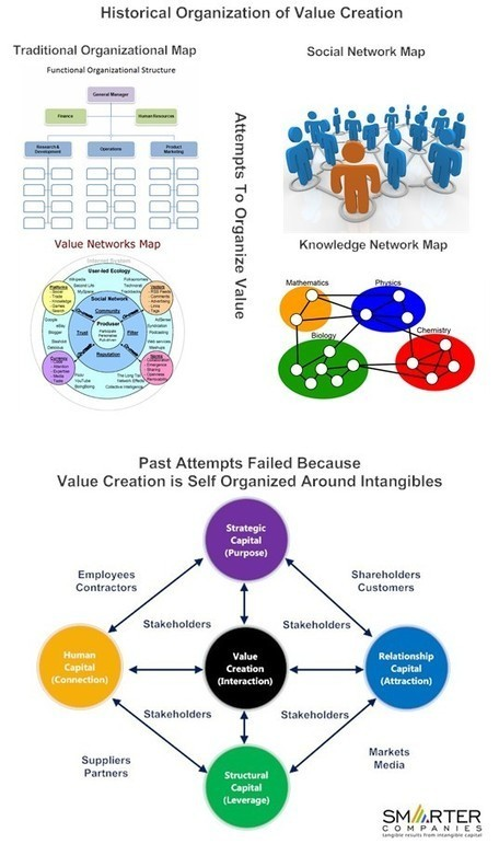 Visualizing Value Creation | Beyond Marketing | Scoop.it