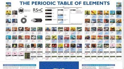 La Tabla Periódica Aplicada | Ciencia reCreativa | Scoop.it