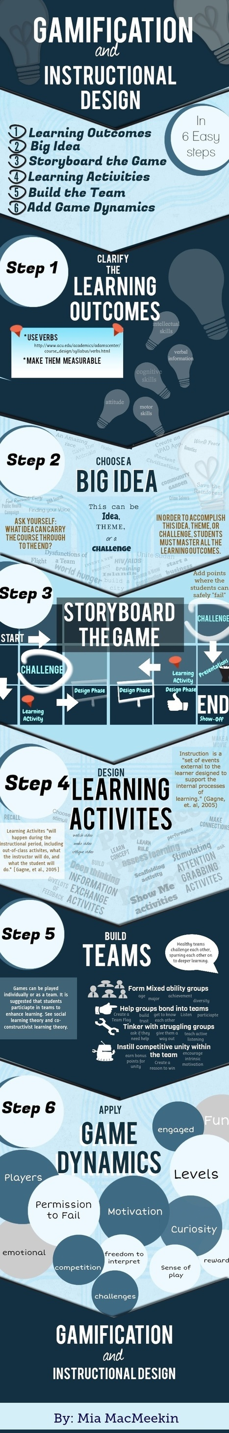 Gamification Infographics | Instructional Design | Scoop.it