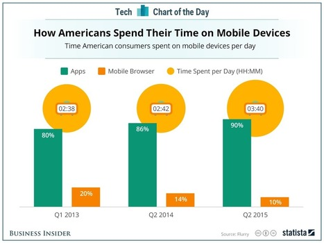 The mobile web is slowly dying | Ubiquitous Learning | Scoop.it
