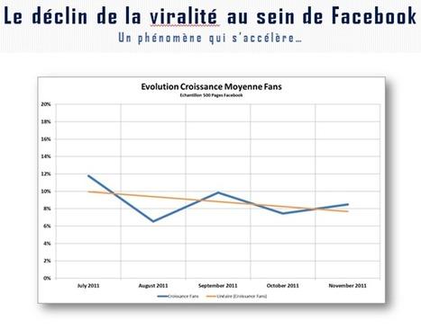 Médias sociaux : faut-il payer pour être vu ?   Social Media Curation par Mon Habitat Web   Scoop.it