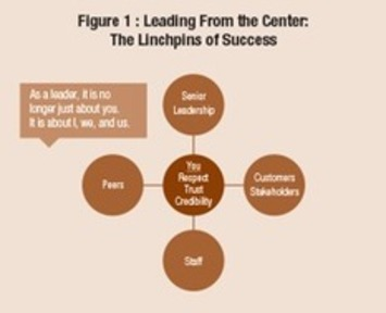 The Linchpins of Leadership | Coaching Leaders | Scoop.it