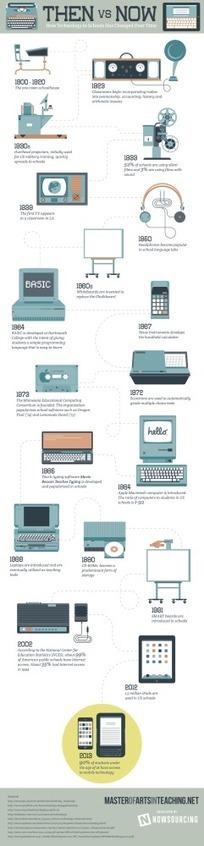 Evolución de las tecnologías en los colegios #infografia #infographic #education | educacion-y-ntic | Scoop.it