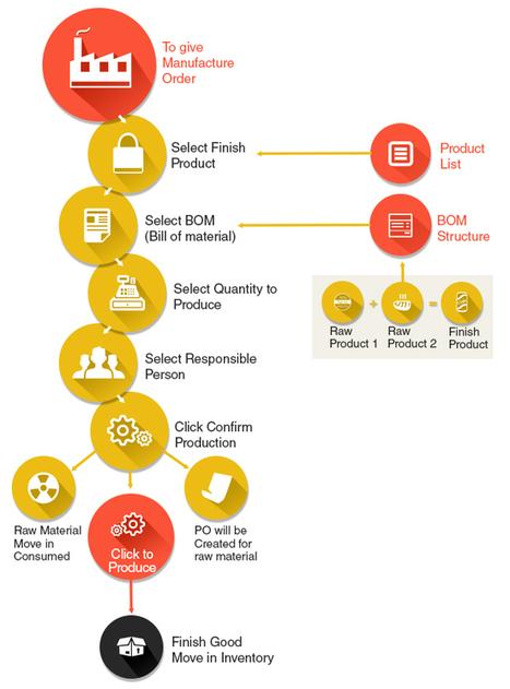 Production Management Software - ERP Module | GoERPbaby | GoKickSales-Advanced Online Sales Software | Scoop.it