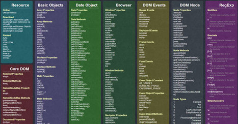 9 Essential Cheat Sheets for Web Developers | Business and Marketing | Scoop.it