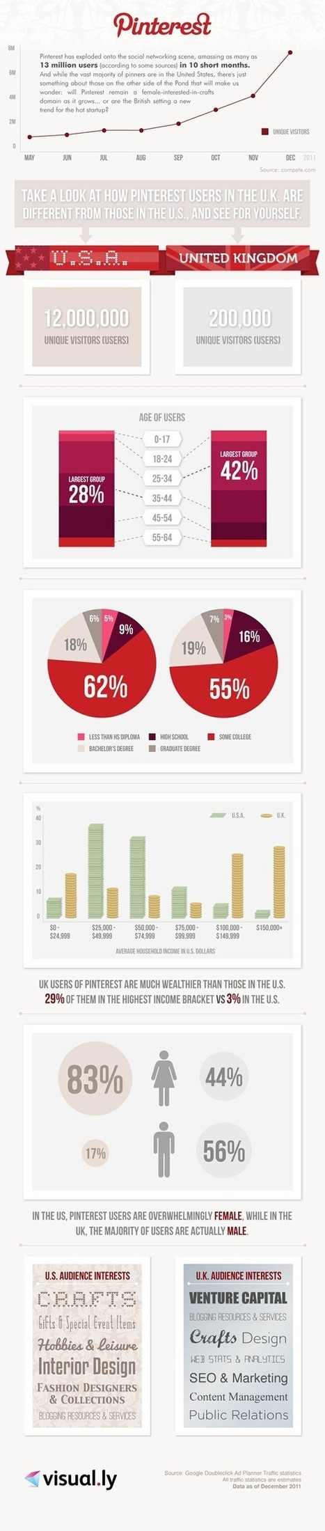 Pinterest: How Do U.S. and UK Users Compare? [INFOGRAPHIC] | ten Hagen on Social Media | Scoop.it