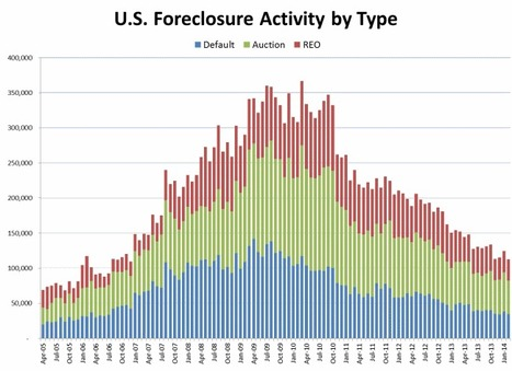 After Rising Last Month, Foreclosures Snap Back to 8 Year Low | Real Estate Plus+ Daily News | Scoop.it