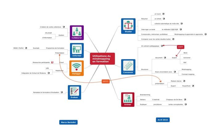 20 activités de formation avec le mindmapping | IFETH 83 | Scoop.it