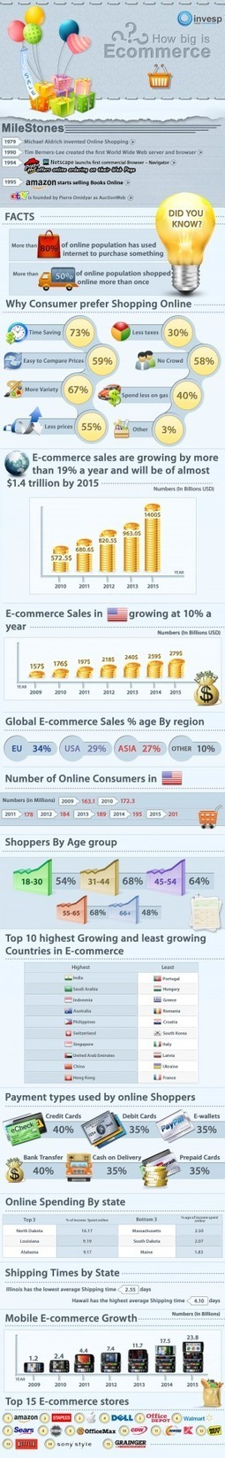 [INFOGRAPHIC] How Big Is Ecommerce | Social media culture | Scoop.it