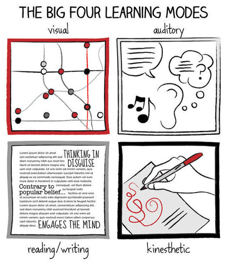 How To Turn Your Mindless Doodles Into Productivity Enhancers | Webdoc & Formazione | Scoop.it