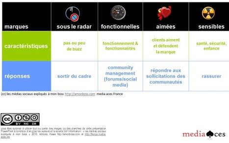 4 bonnes pratiques pour gérer sa e-reputation - Le blog de la communication digitale | Veille, E-commerce, web : Sumotic | Scoop.it