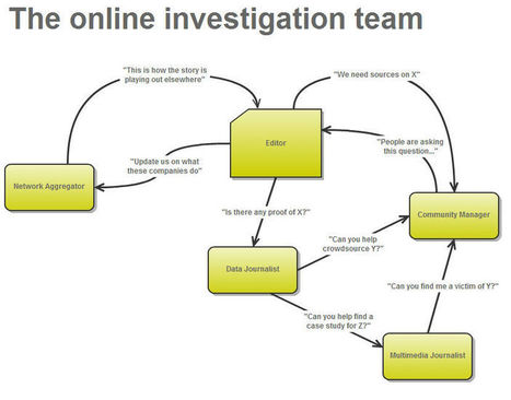 Moving away from 'the story': 5 roles of an online investigations team | Online Journalism Blog | trend in online journalism | Scoop.it
