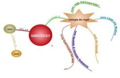Connected Mind: le mappe con i riccioli   Didattica   Scoop.it