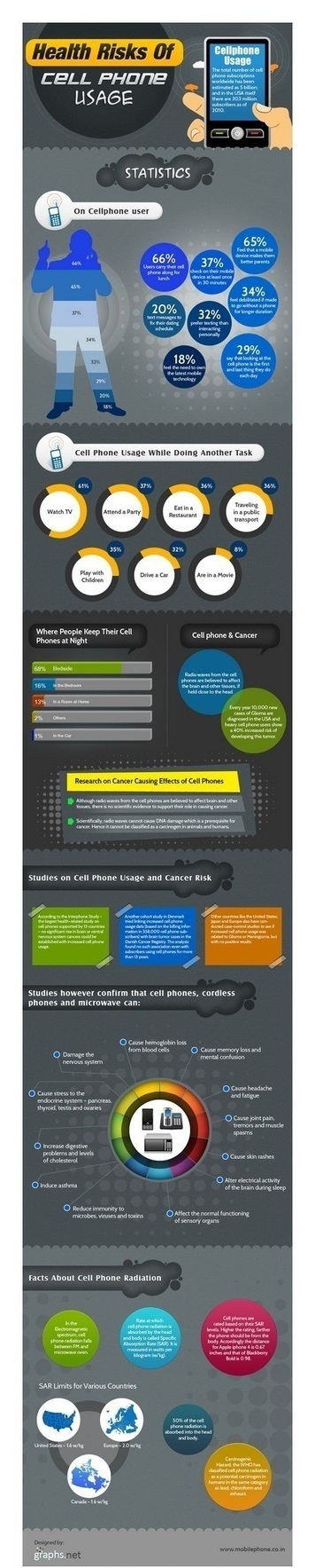 How Using Cell Phone affects your Health? | All Infographics | All Infographics | Scoop.it